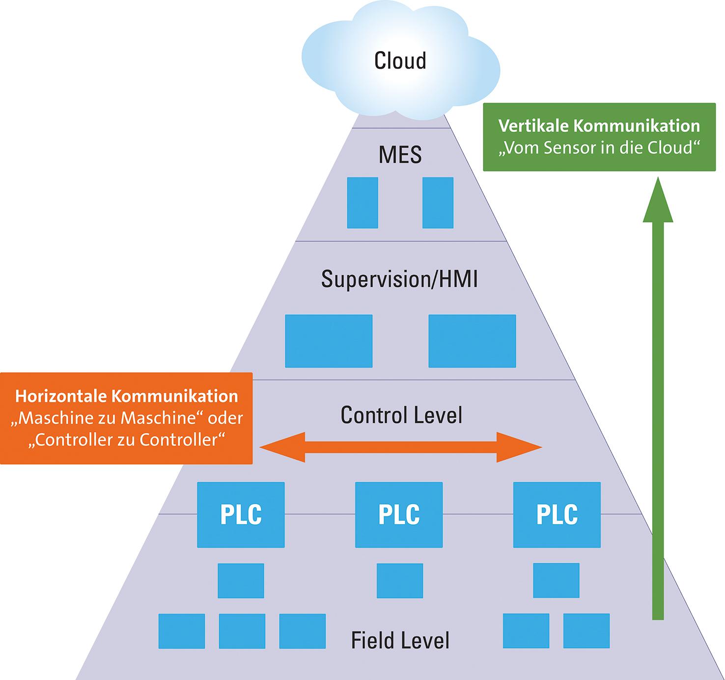 Automatisierungspyramide und Durchgängigkeit