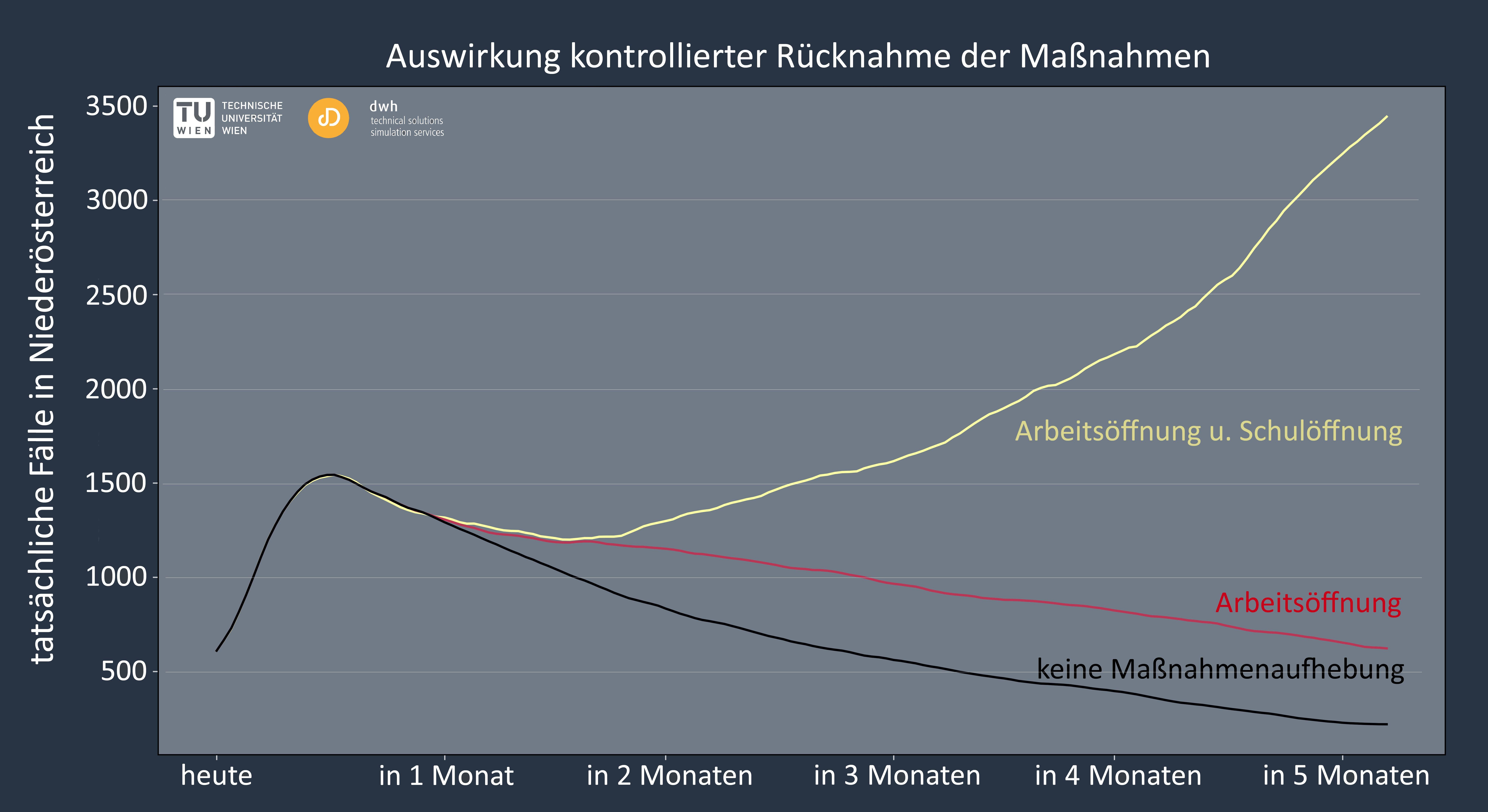 Kontrollierte Rücknahme der Maßnahmen. Vergleich der aktuellen Maßnahmen (schwarze Linie) mit Öffnung der Arbeitsstätten nach Ostern, Öffnung von Arbeitsstätten nach Ostern und Schulen am 4.5.