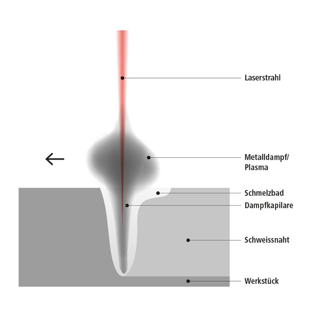 So bildet sich das sogenannte «keyhole», wenn ein Laserstrahl auf Metall trifft und dieses aufschmilzt