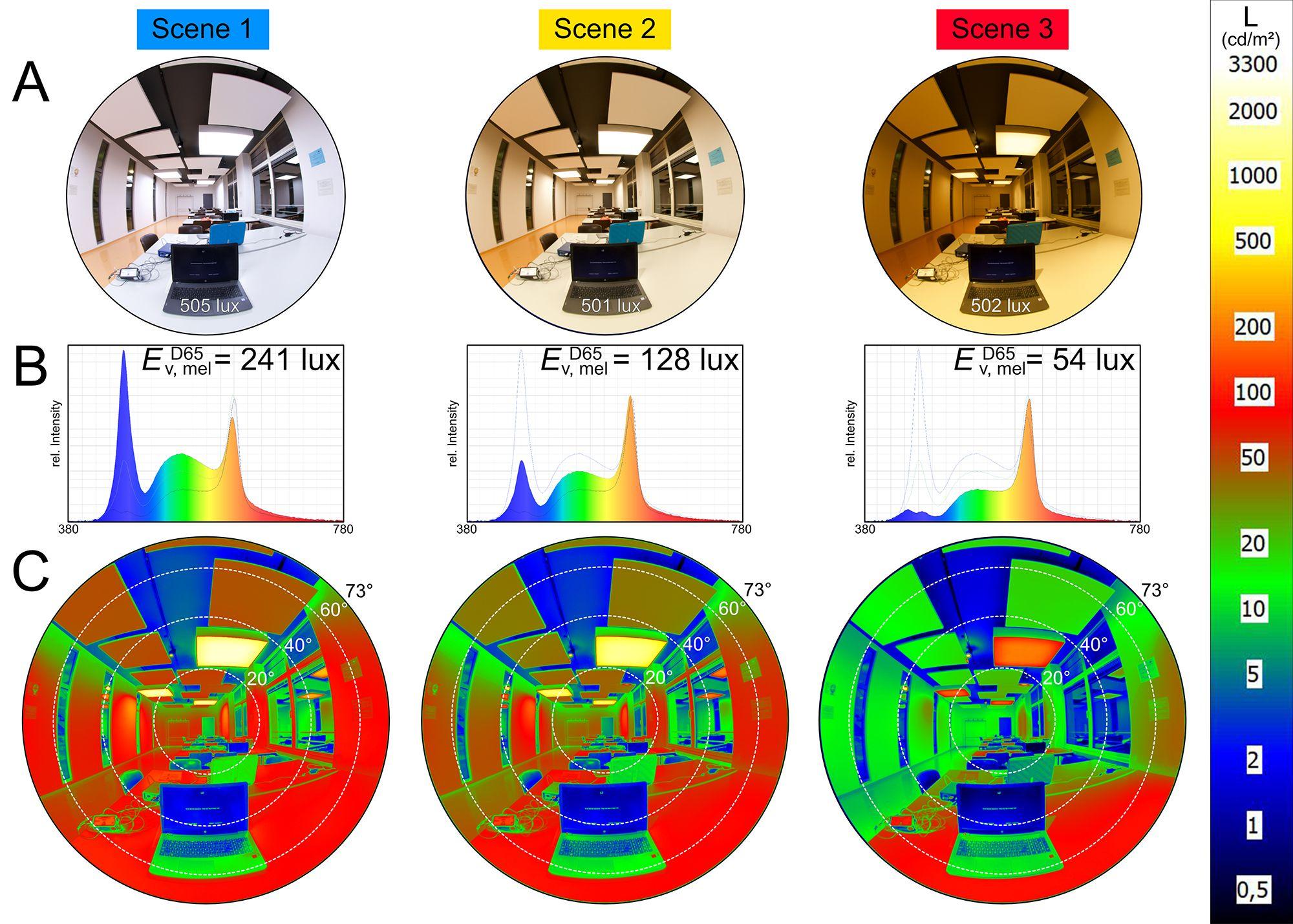 Drei Lichtszenarien aus Sicht des Probanden. Unterschiedliche Lichtspektren und die räumliche Anordnung der Lichtquellen bedingen unterschiedliche Leistungsanstrengung