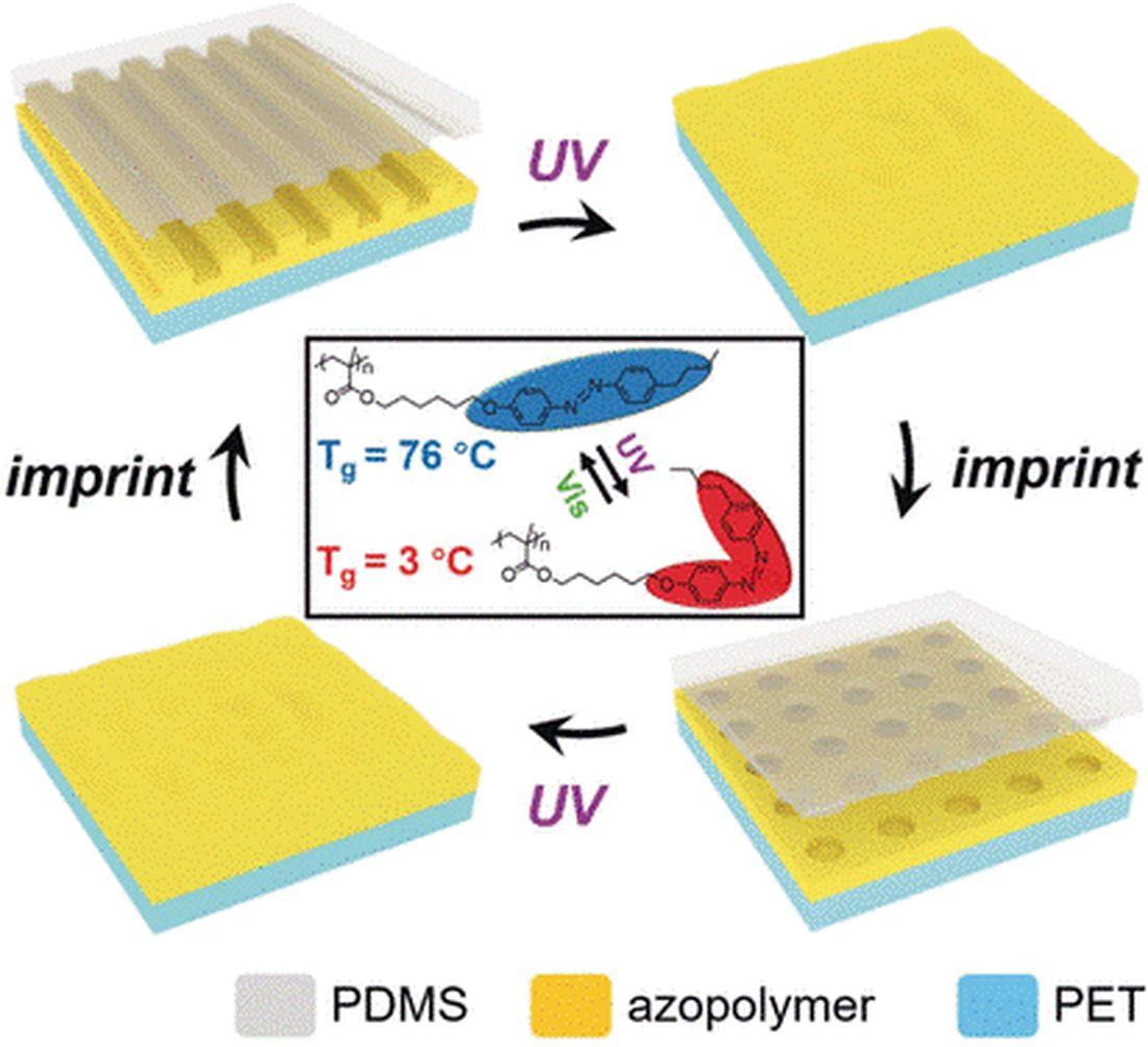 Azopolymerlack ermöglicht die Prägung von Nanostrukturen auf Oberflächen: UV-Licht verflüssigt den Lack, sichtbares Licht härtet das Azopolymer aus und lässt die Prägung von Nanostrukturen entstehen.